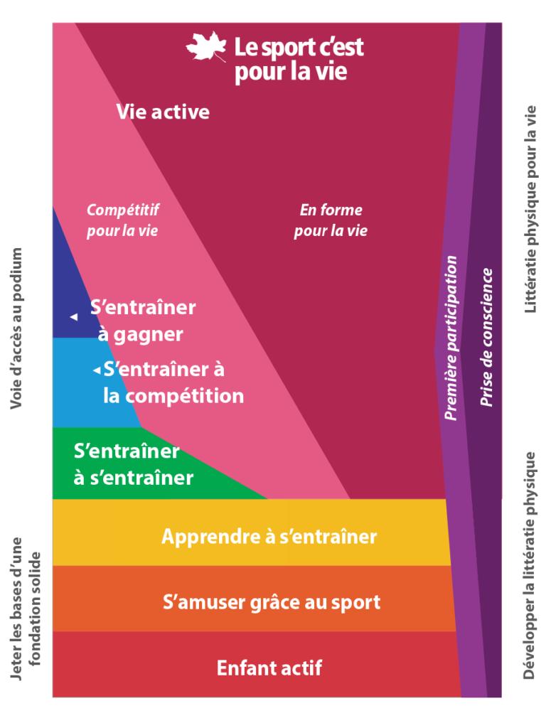 Développement à long terme par le sport et l'activité physique - Le sport c'est pour la vie